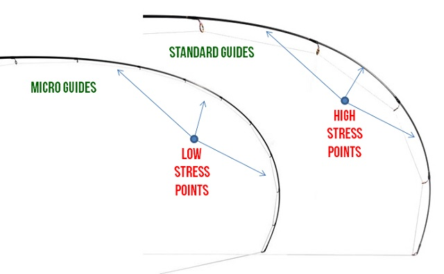 Stress Points - Micro Guides vs. Standard Guides